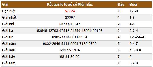 du-doan-kqxs-mien-bac-2-2