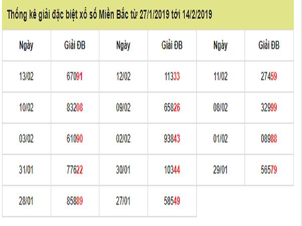 Tổng hợp phân tích dự đoán kqxsmb ngày 19/03 chia sẻ chuẩn 100%