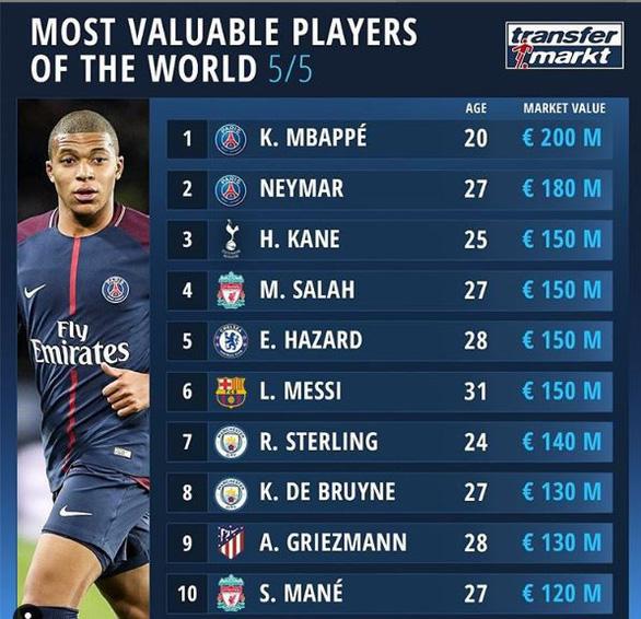 Top những tiền đạo đắt giá nhất hiện tại của bóng đá thế giới