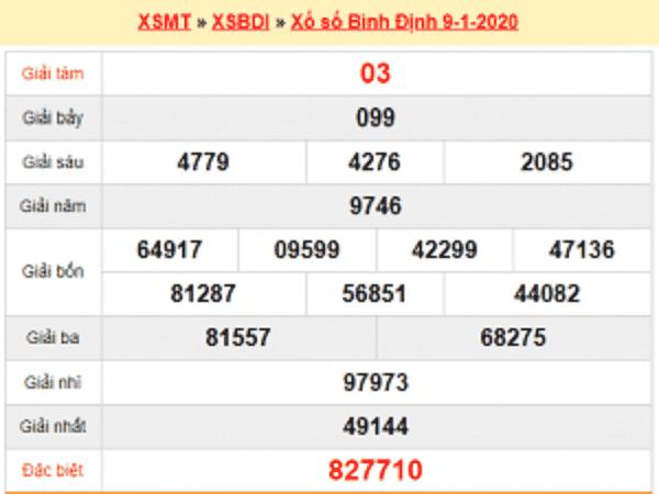 Nhận định KQXSBD ngày 16/01 chuẩn 100%