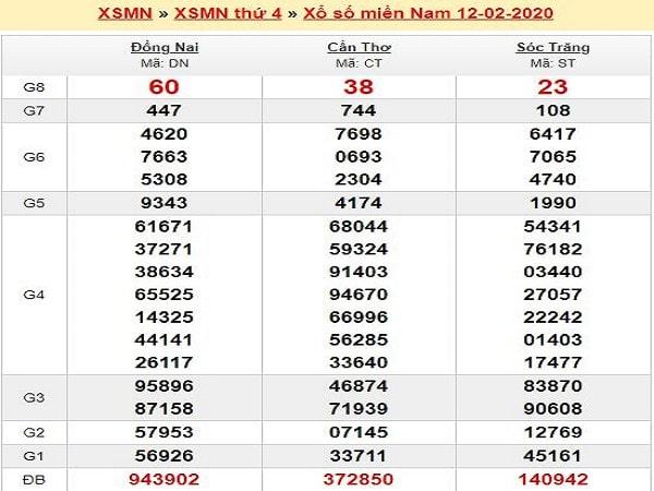 soi-cau-MN-13-2-2020-kqxsmn-12-2-min