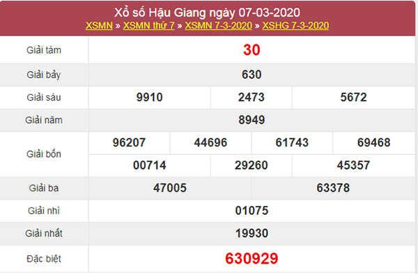 Dự đoán KQXS Hậu Giang 14/3/2020 cùng các chuyên gia