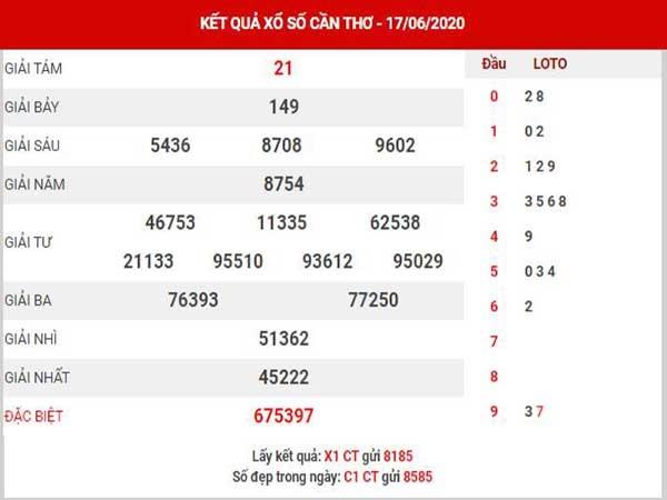 Bảng KQXSCT- Thống kế xổ số cần thơ thứ 4 ngày 24/06 chuẩn xác