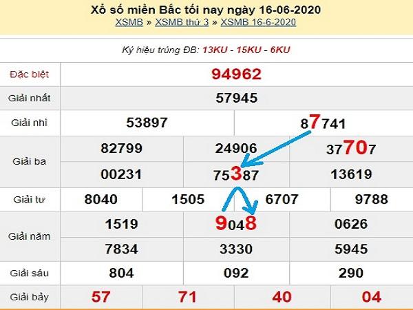Thống kê xổ số miền bắc  thứ 4 ngày 17/06 của các chuyên gia