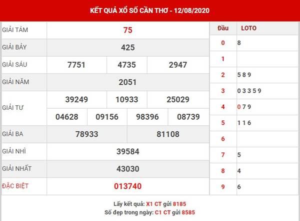 Phân tích KQXS Cần Thơ thứ 4 ngày 19-8-2020