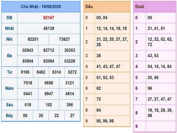 Phân tích KQXSMB- xổ số miền bắc thứ 2 ngày 17/08 hôm nay