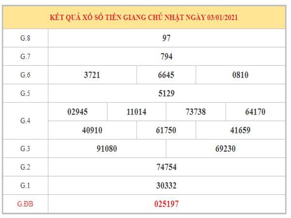 Dự đoán XSTG ngày 10/1/2021 dựa trên kết quả kì trước