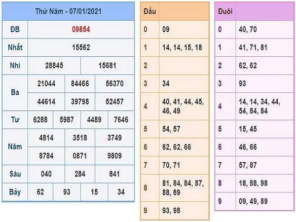 Thống kê KQXSMB ngày 08/01/2021- xổ số miền bắc chi tiết