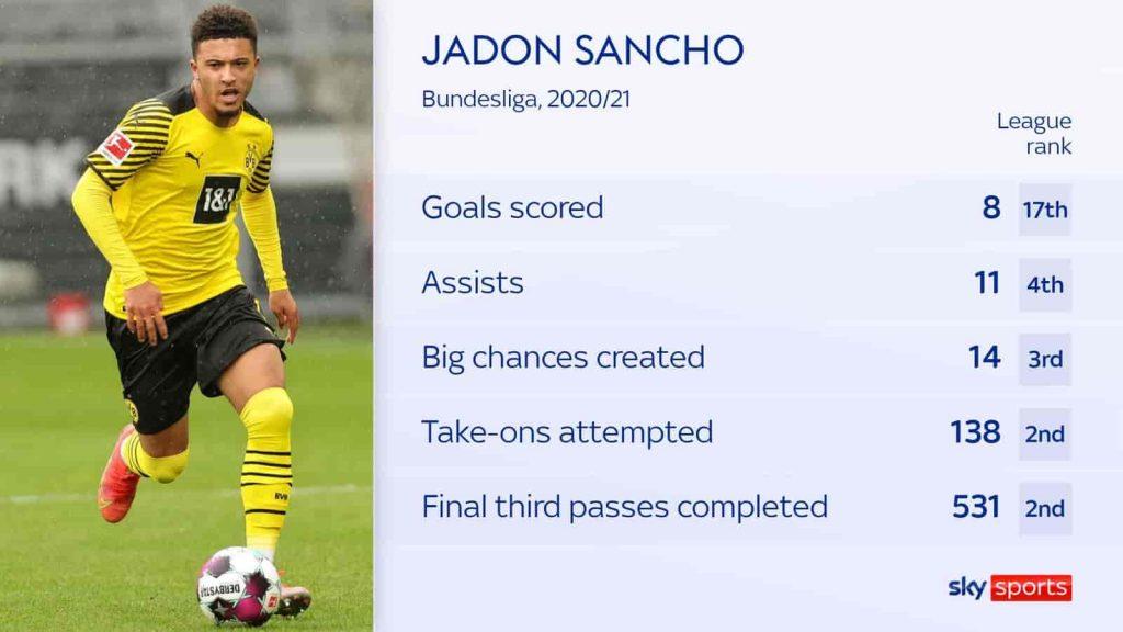 Manchester United ký hợp đồng với cầu thủ chạy cánh Jadon Sancho giá 73 triệu bảng