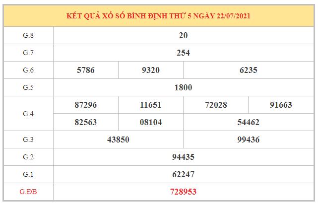 Thống kê KQXSBDI ngày 29/7/2021 dựa trên kết quả kì trước