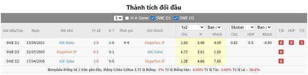 đối đầu Degerfors vs AIK