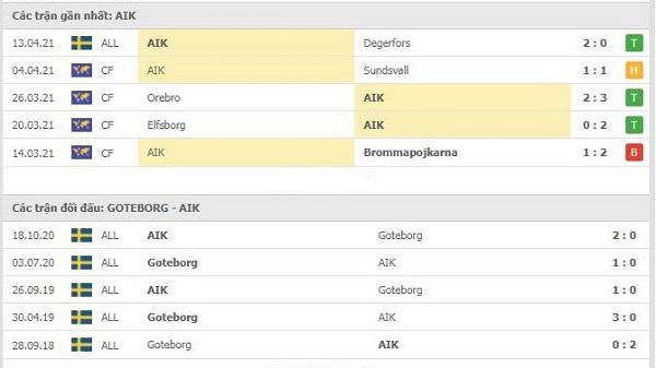 Phong độ Degerfors vs AIK